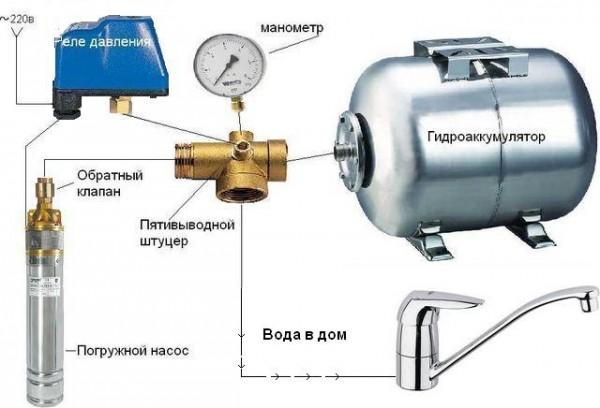 Схема водоснабжения дома – гидроаккумулятор и насос разделены