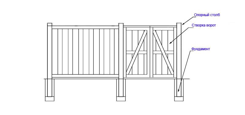 Типовая схема распашных ворот