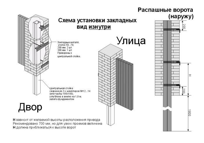 Схема закладных элементов