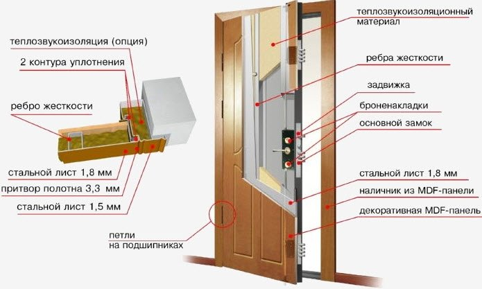 схема звукоизоляции двери
