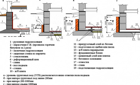 чертеж гидроизоляции фундамента