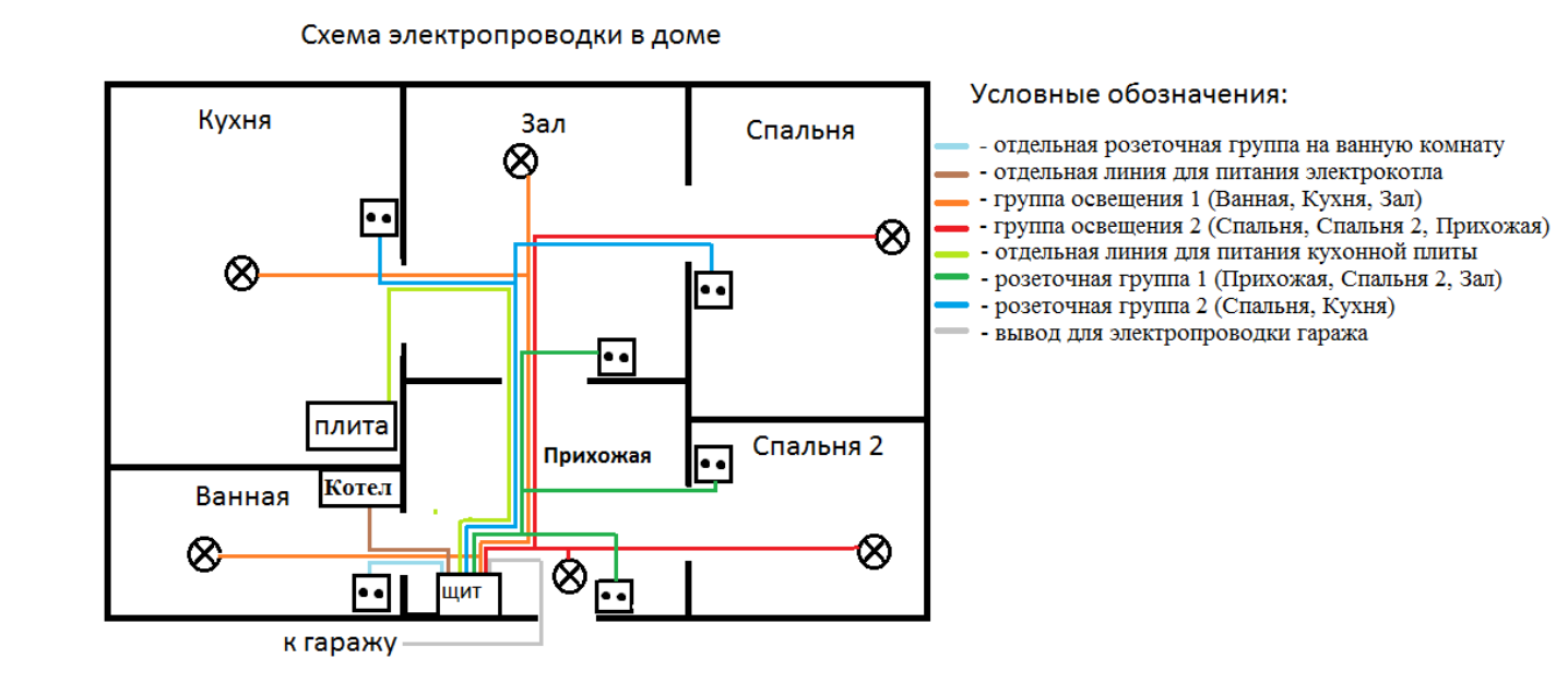 как сделать схему электропроводки