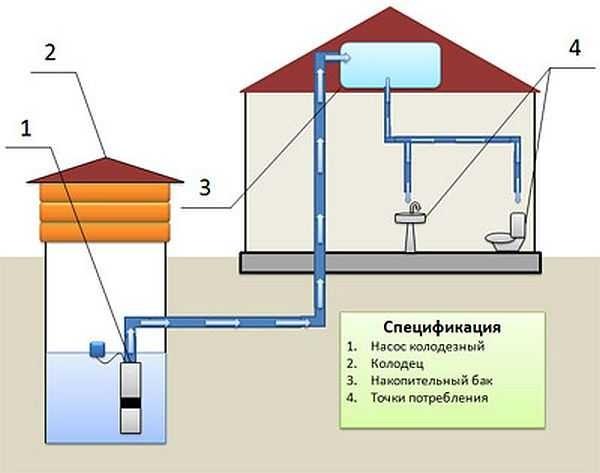 Система водоснабжения с накопительным баком