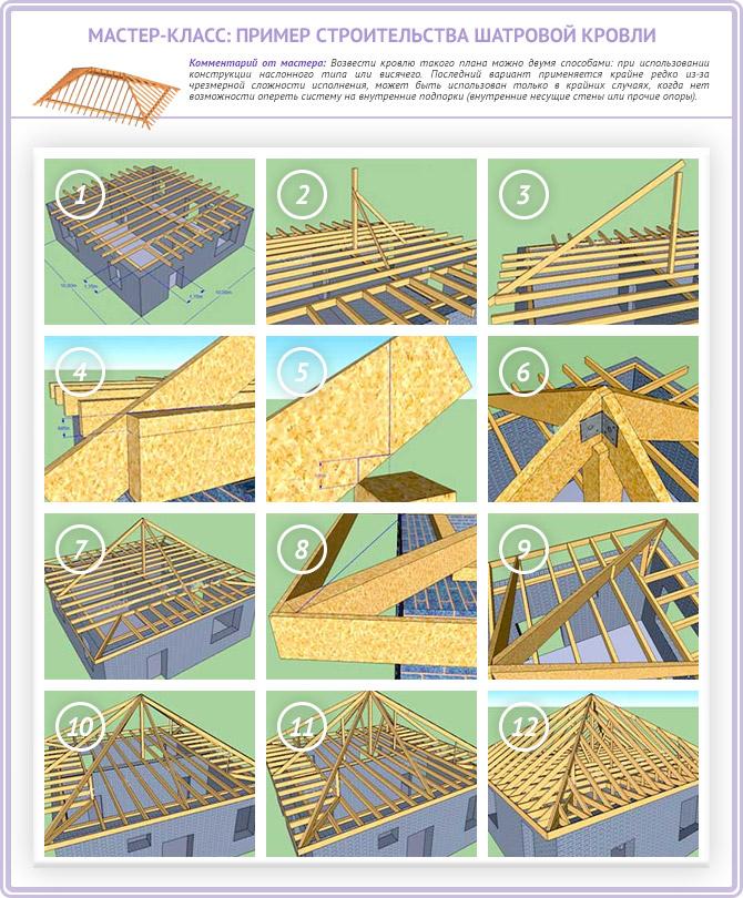 Пример монтажа шатровой крыши своими руками