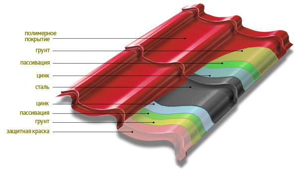 Состав металлочерепицы по слоям