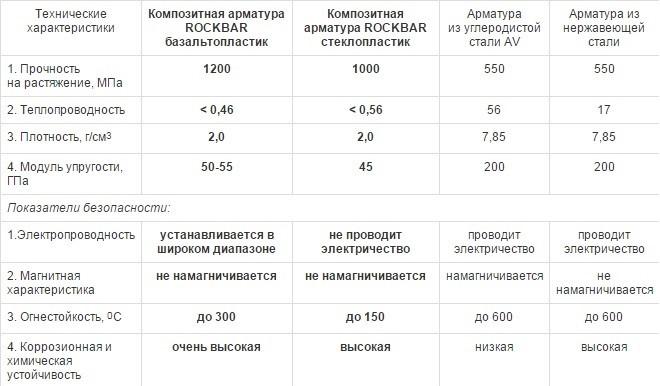 Сравнение параметров композитной и стальной арматуры