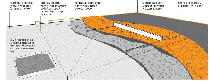 особенность мокрой стяжки