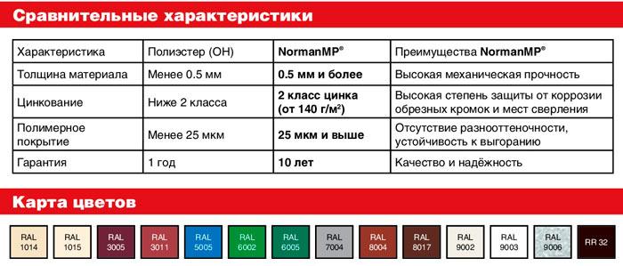 технические характеристики металлочерепицы норман