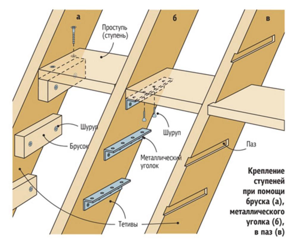 Укладка ступеней на опорные бруски, уголки и в пазы