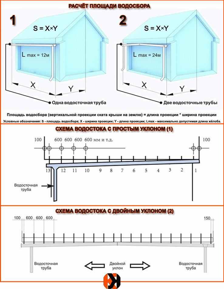 Устройство уклона водосточного жёлоба