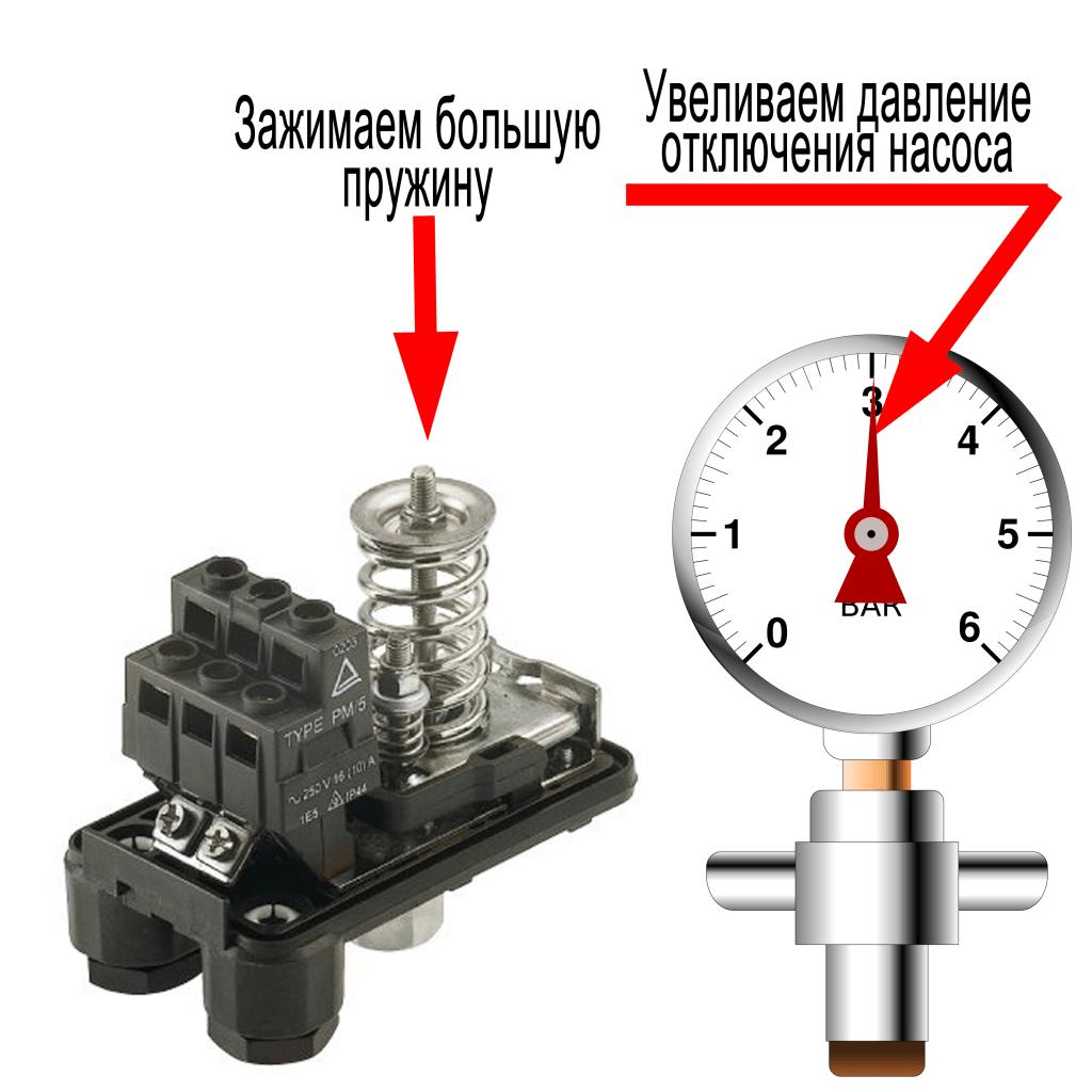 Принцип регулировки давления насосной станции