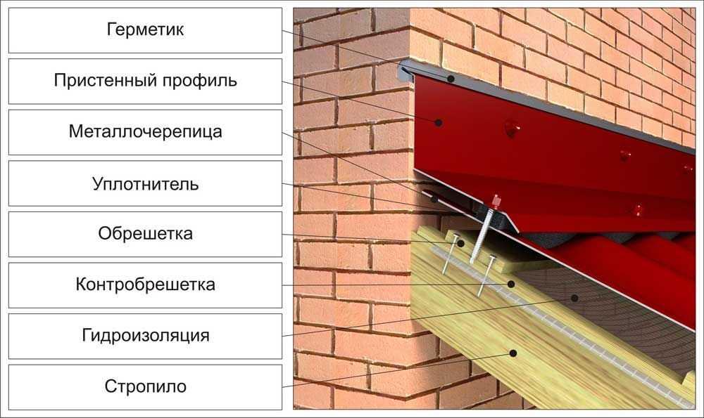 Как пристроить крышу веранды к стене дома