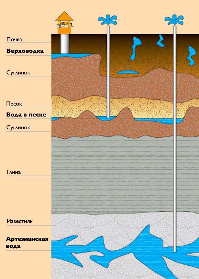 Глубина водоносных слоев | Как узнать глубину скважины
