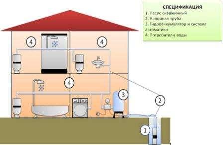 водопровод в доме