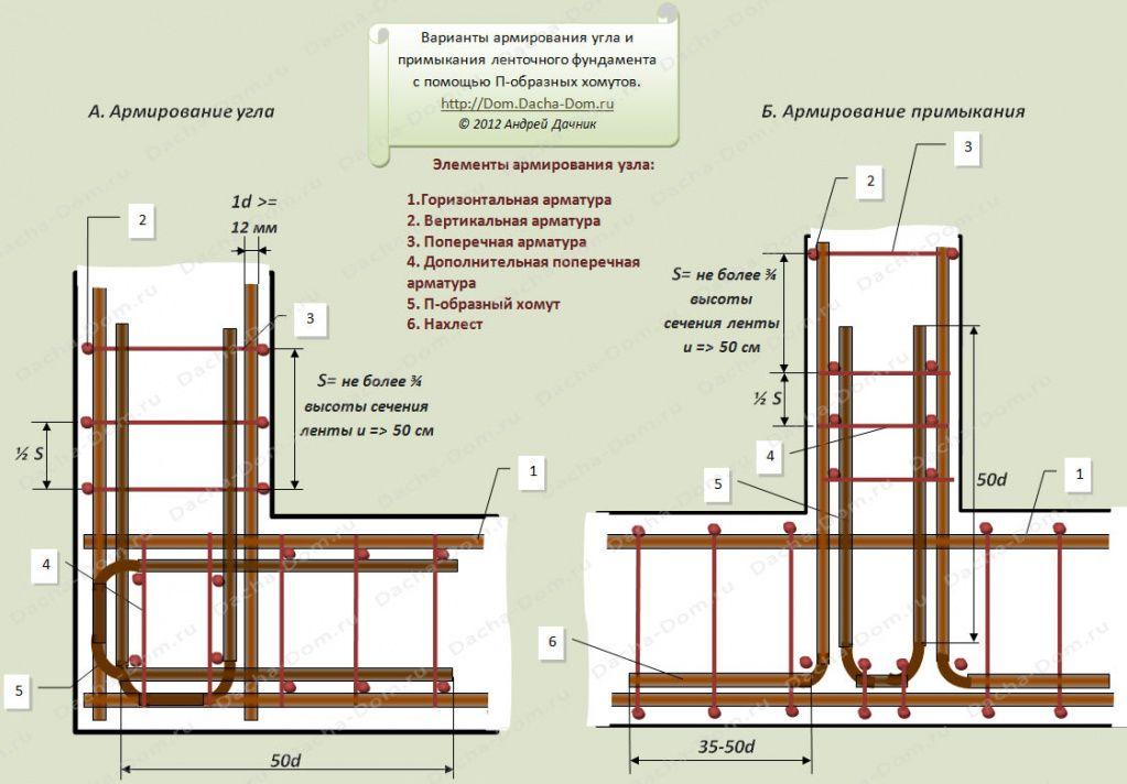 вязка арматуры под ленточный фундамент схема