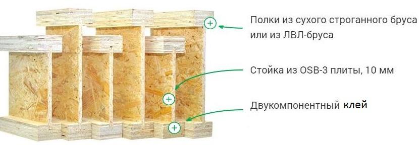 В качественных балках пазы под стойку обязательно промазываются клеем