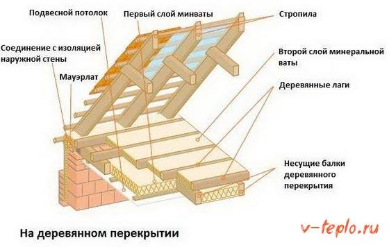 универсальная схема утепления чердачного перекрытия