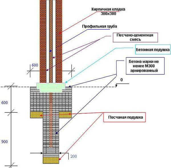 забор с кирпичными столбами схема