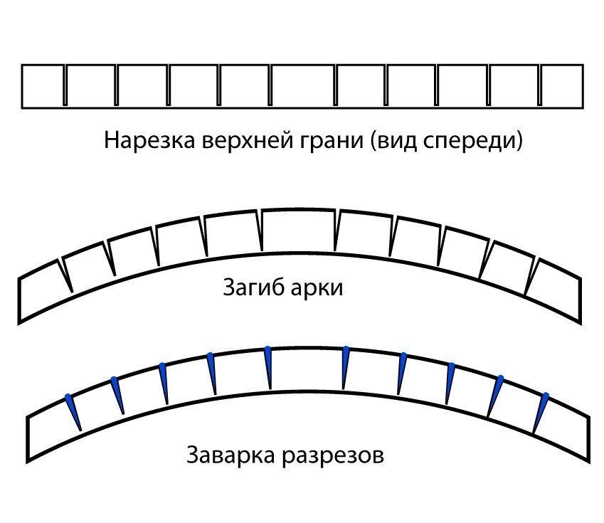 Схема загибания трубы методом надрезки